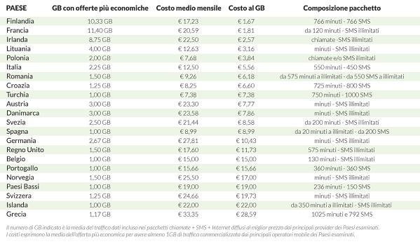 Costo pacchetti low cost Europa marzo2016 SosTariffe.it