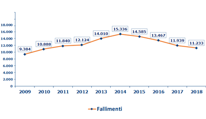 2018 diminuiti i fallimenti delle imprese italiane