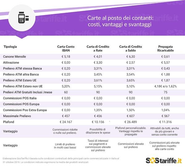 Carte al posto dei contanti- costi vantaggi e svantaggi r