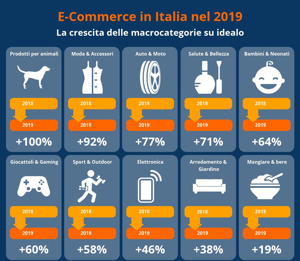 E-commerce in Italia nel 2019 - Crescita macro-categorie
