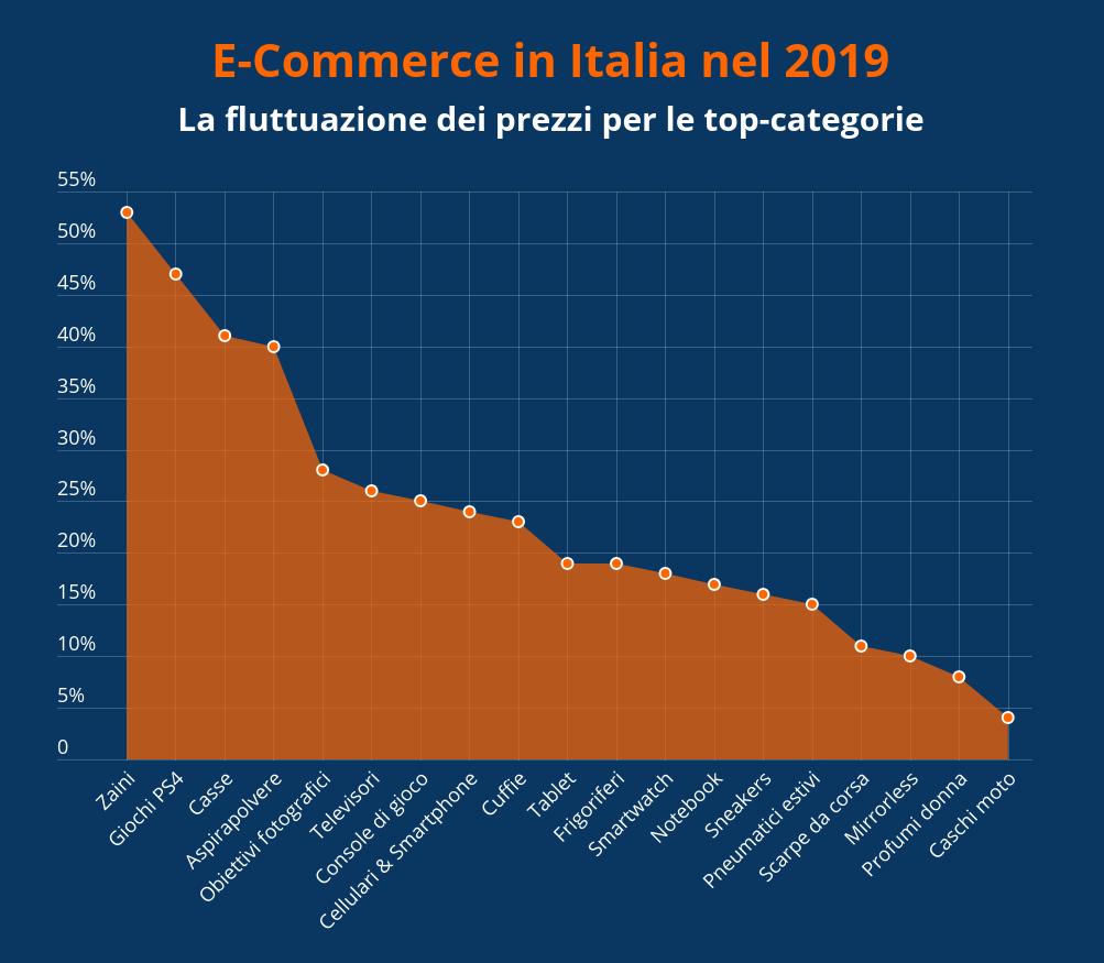 E-commerce in Italia nel 2019 - Fluttuazione prezzi