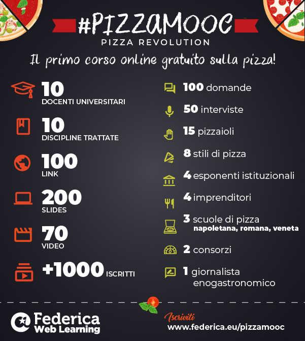 Infografica Pizza MOOC