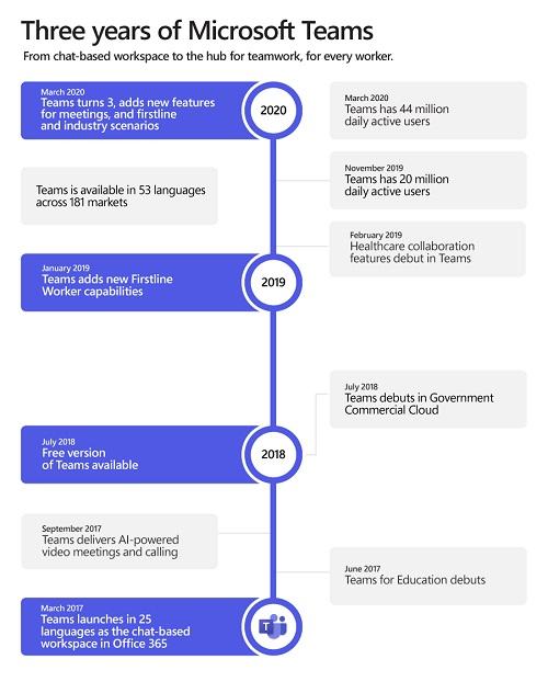 Timeline-updated