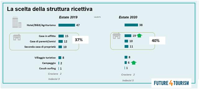 LA-SCELTA.STRUTTURA-RICETTIVA-FIgura4