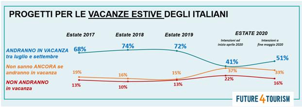 PROGETTO -VACANZA-ITALIANE-1