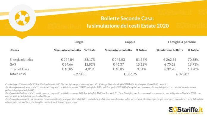 Bollette Seconda Casa La Simulazione Dei Costi Estate 2020 Sostariffe