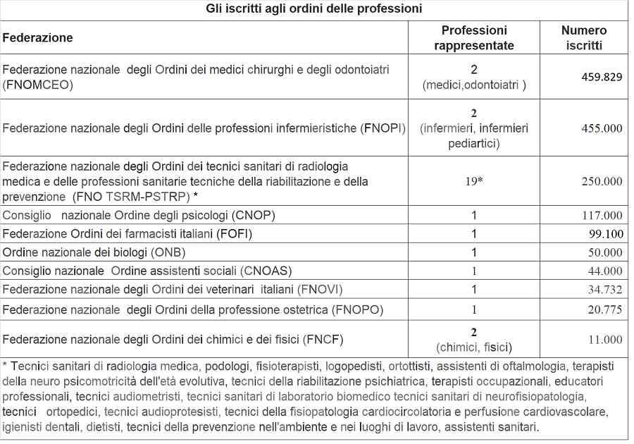 Iscritti professioni sanitarie